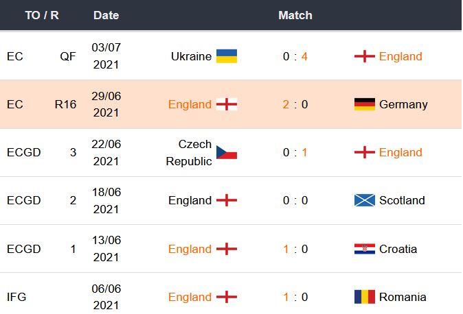 Betsson: Ultimos partidos de Inglaterra