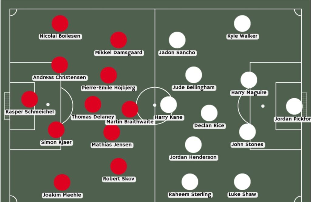 Posibles alineaciones Inglaterra vs Dinamarca