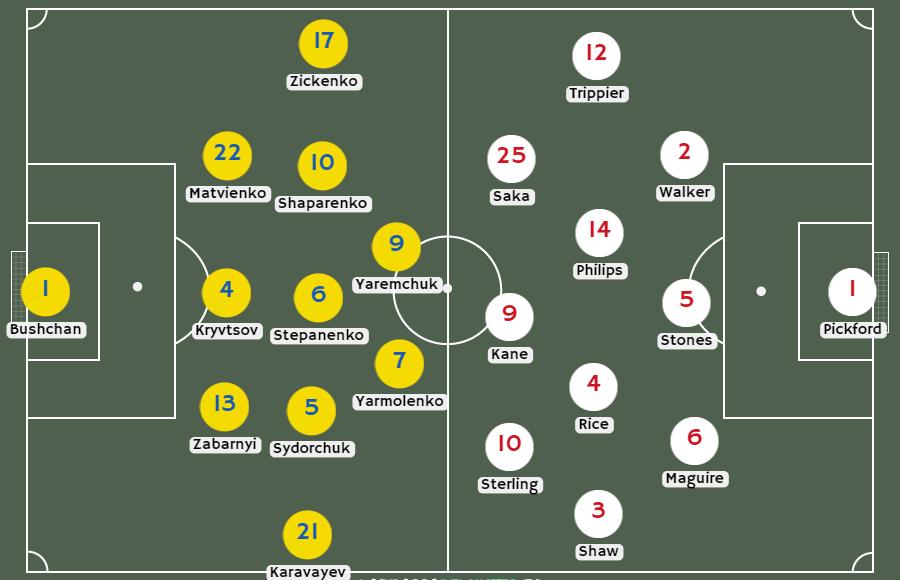 Posibles alineaciones Ucrania vs Inaglaterra