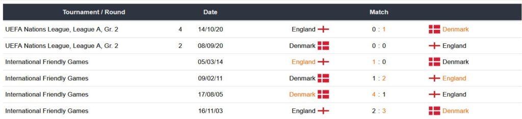Ultimos partidos Inglaterra vs Dinamarca