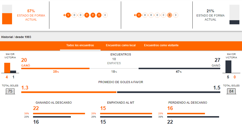 Previa del partido entre Manchester City vs Arsenal