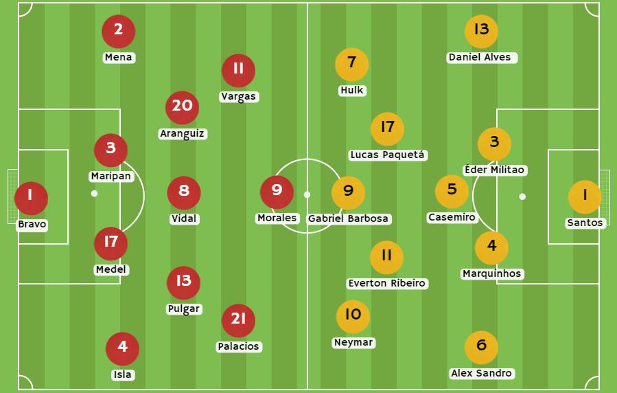 Betsson Chile Posibles alineaciones Chile vs Brasil