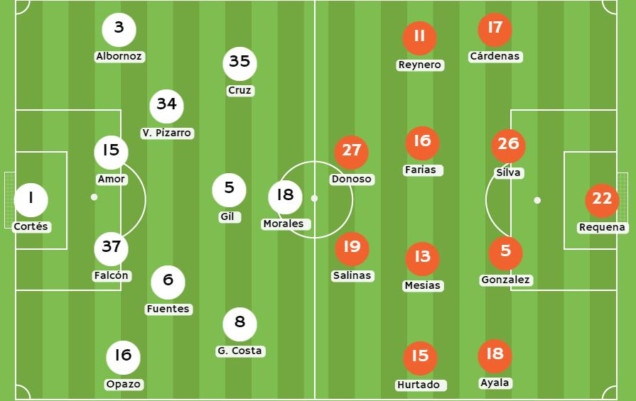 Betsson Chile Posibles alineaciones de Colo Colo vs Deportes Cobresal