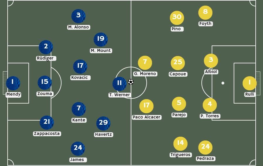 Posibles alineaciones entre Chelsea vs Villareal