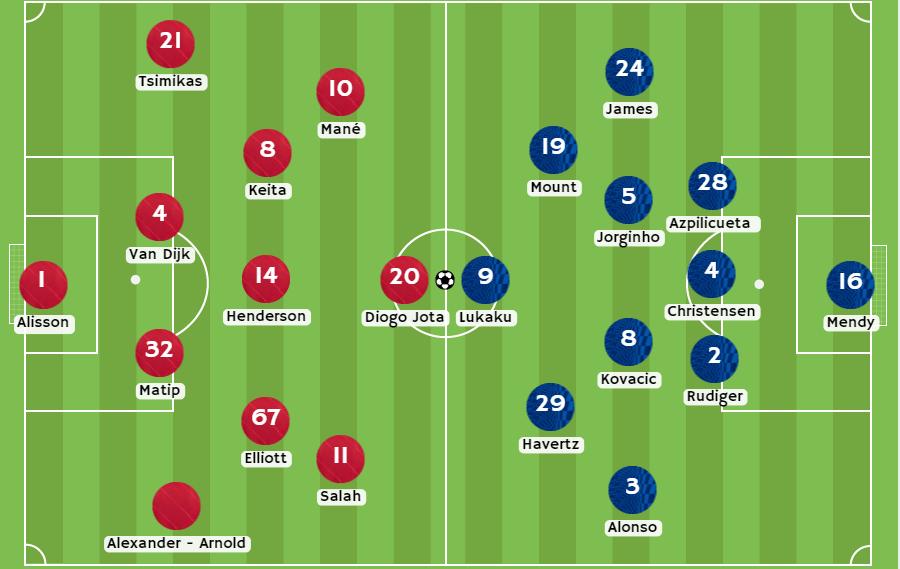 Betsson Chile Posibles alineaciones del partido Liverpool vs Chelsea
