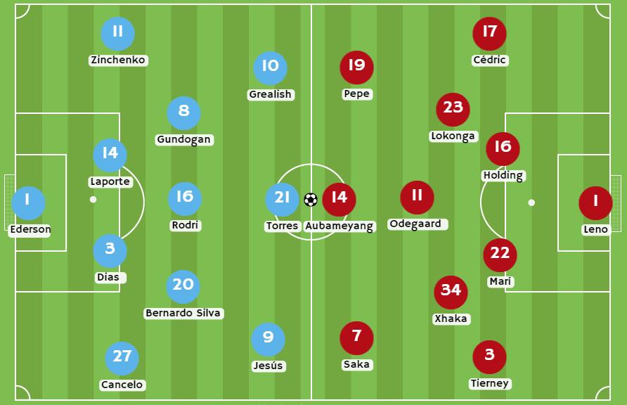 Betsson Chlie Posibles alineaciones entre Manchester City vs Arsenal