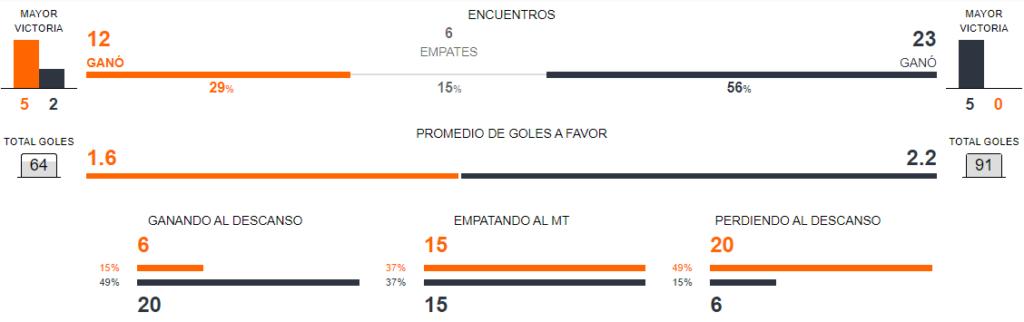 Unión Española vs Colo Colo