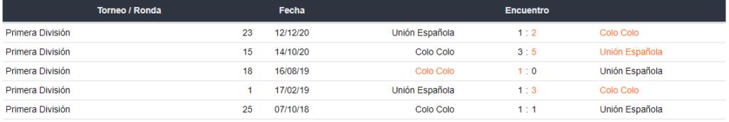 Últimos 5 enfrentamientos entre Unión Española y Colo Cola
