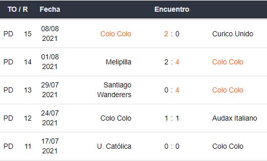 Últimos 5 partidos de Colo Colo
