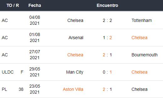Últimos 5 partidos del Chelsea