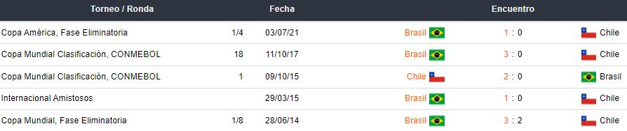 Últimos 5 partidos entre Chile y Brasil