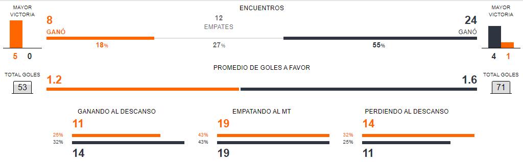 Estado de forma Universidad de Chile vs Colo Colo