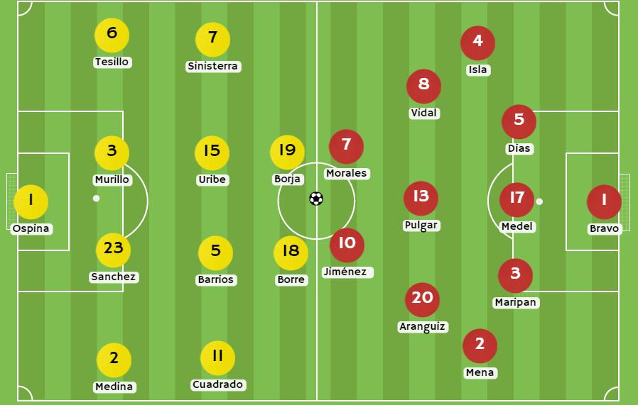 Betsson Chile Posible alineaciones de Colombia vs Chile