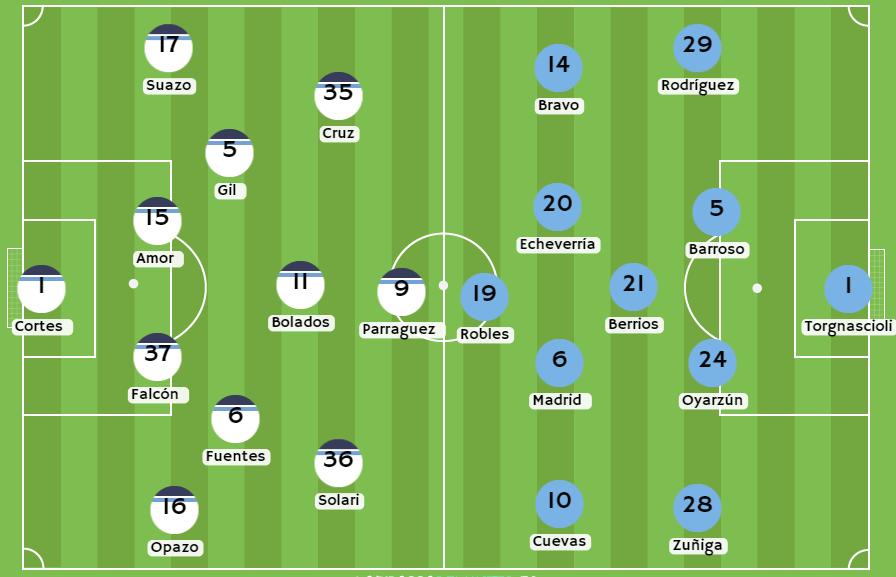 Betsson Chile Posibles alineaciones entre Colo Colo vs Everton