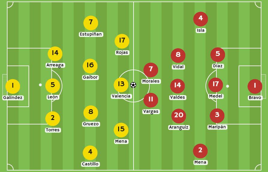 Betsson Chile Posibles alineaciones de Ecuador vs Chile
