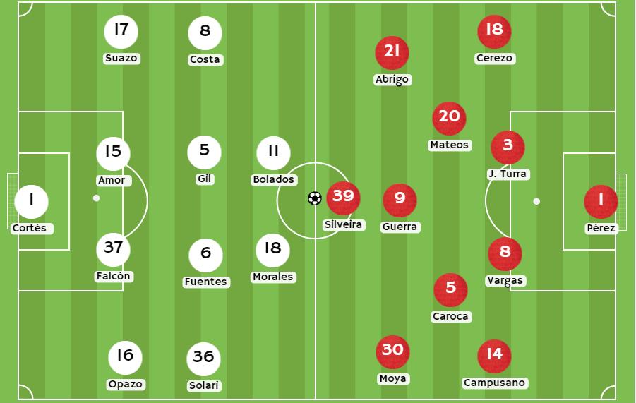 betsson chile Posibles alineaciones entre Colo Colo vs Ñublense