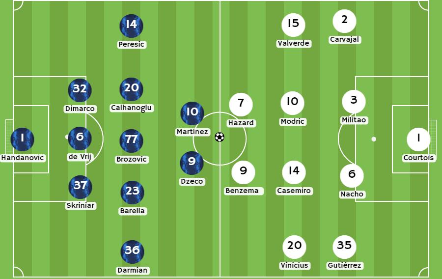 Betsson Chile Posibles alineaciones entre Inter de Milán y Real Madrid