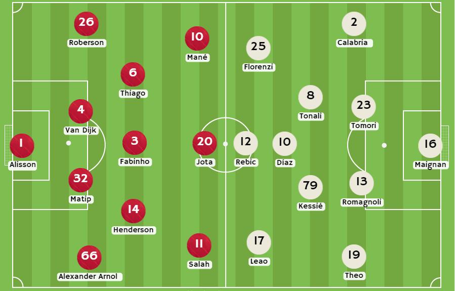 Betsson Chile Posibles alineaciones entre Liverpool vs AC Milán