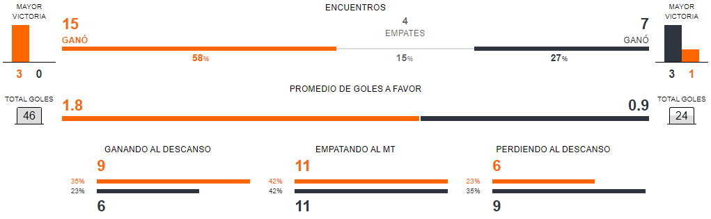 Previa Brasil vs Argentina