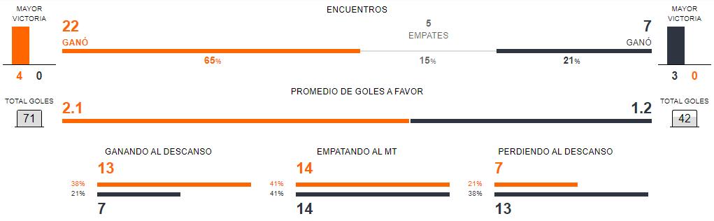 Previa Colo Colo vs Everton
