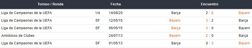 Últimos 5 enfrentamientos entre Barcelona y Bayer Múnchen