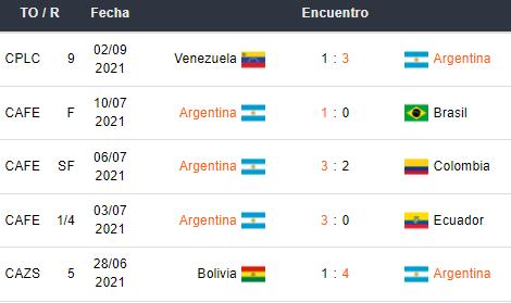 Últimos 5 partidos de Argentina