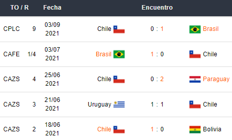 Últimos 5 partidos de Chile