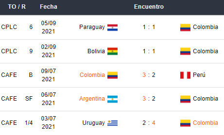 Últimos 5 partidos de Colombia