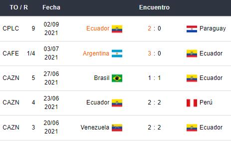 Últimos 5 partidos de Ecuador