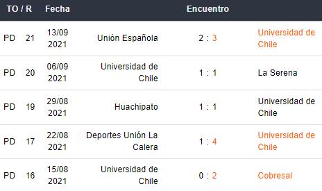 Últimos 5 partidos de Universidad de Chile