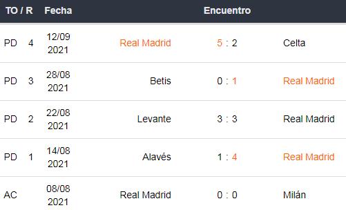 Últimos 5 partidos del Real Madrid