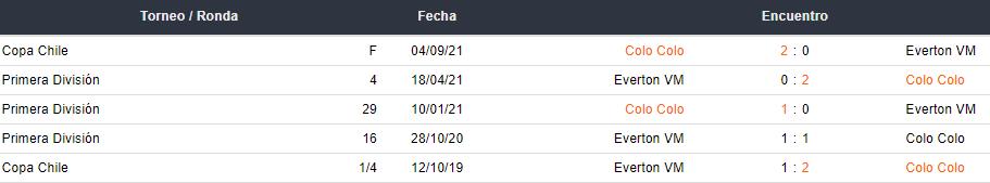 Últimos 5 partidos entre Colo Colo y Everton