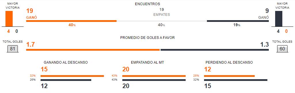 Estado de forma Colo Colo vs Huachipato