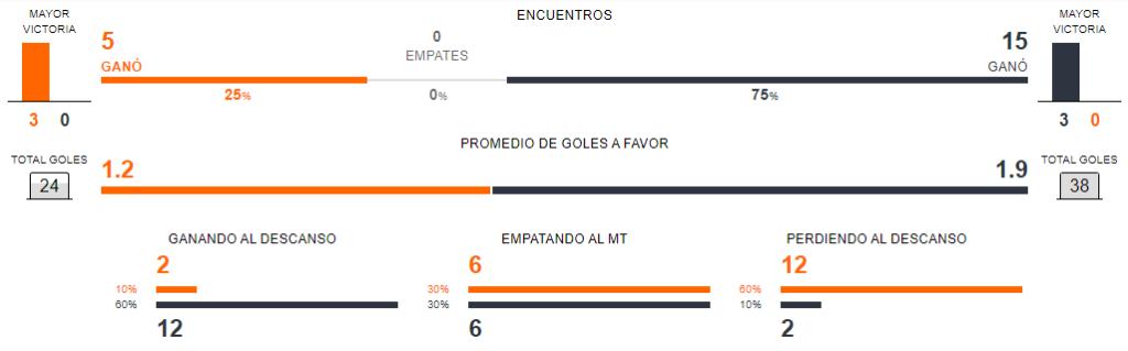 Estado de forma Perú vs Chile
