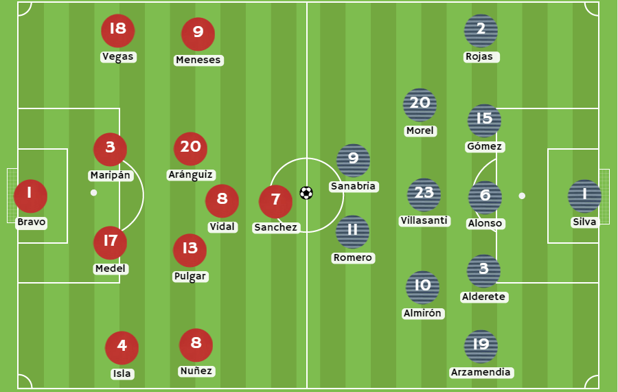 Betsson Chile Posibles alineaciones Chile vs Paraguay