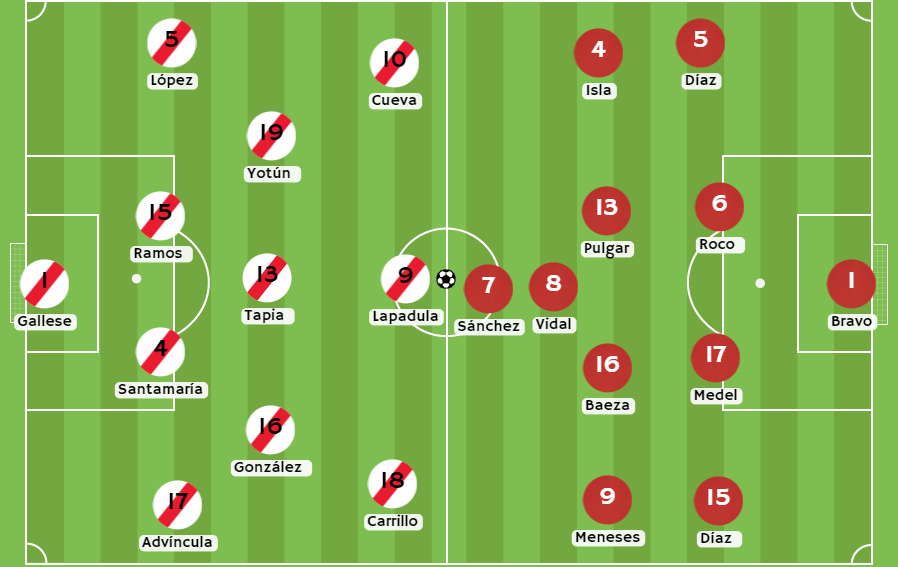 Betsson Chile Posibles alineaciones entre Perú vs Chile