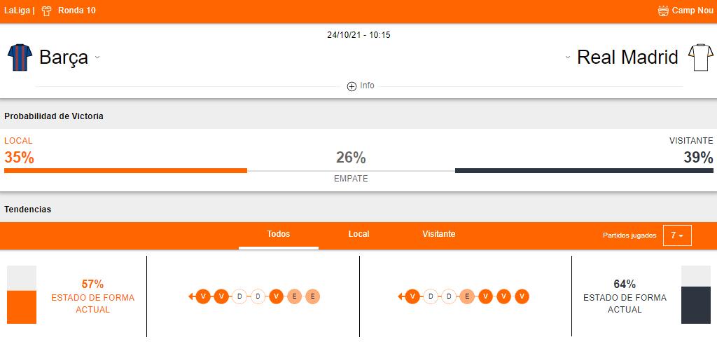 Probabilidades de victoria y Estado de forma Barcelona vs Real Madrid
