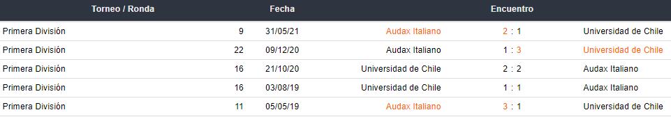 Últimos 5 enfrentamientos entre Universidad de Chile y Audax Italiano