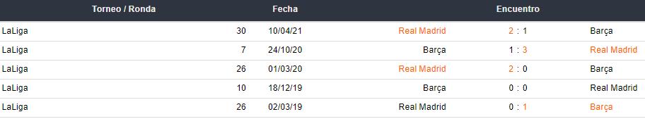 Últimos 5 partidos entre Barcelona y Real Madrid