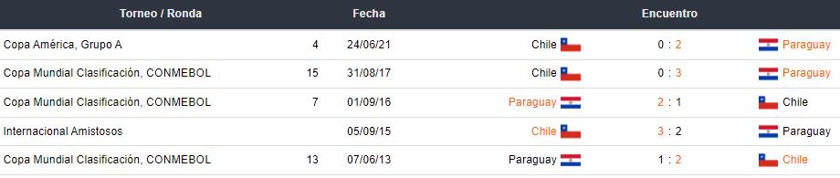 Últimos 5 partidos entre Chile y Paraguay
