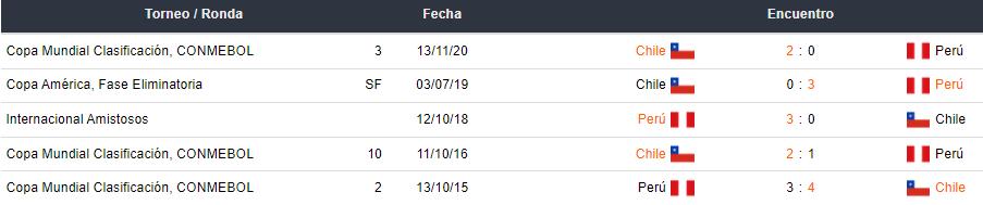 Últimos 5 partidos entre Perú vs Chile